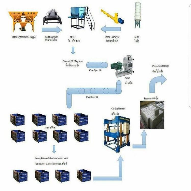 三煜重工供应新型轻质泡沫砖设备 节能环保免蒸加气块生产线