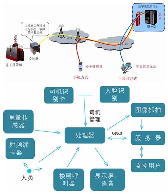 盘锦扬尘在线监测 扬尘在线监测 专业检测系统