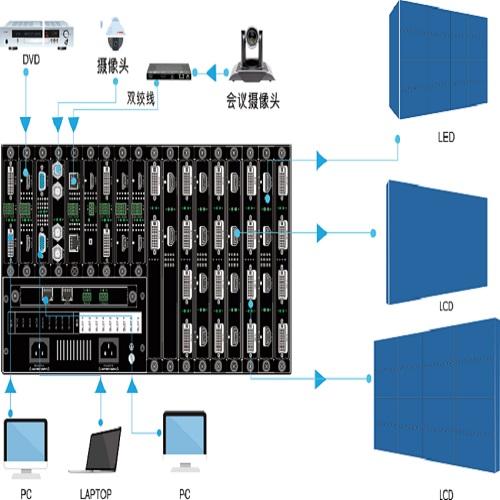 深圳启劲 led控制系统控制系统led高清处理器