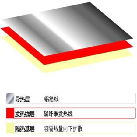 厂家直销发热地板  升温快速省电  智能分区控制  超长寿命保障