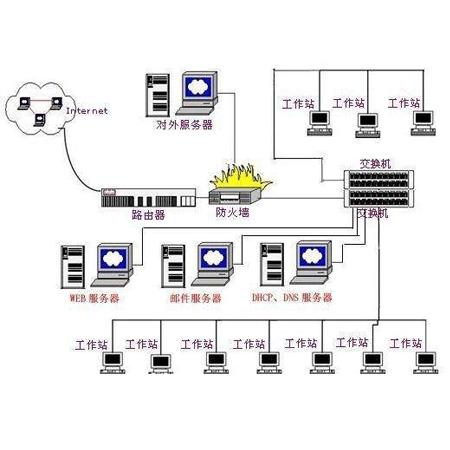 重庆望卓科技专做计算机网络设备设施布控  连接
