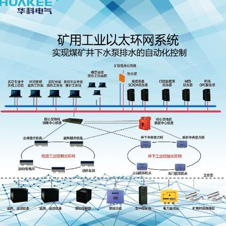 煤矿井下网络建设系统煤矿矿井信息化建设系统设备