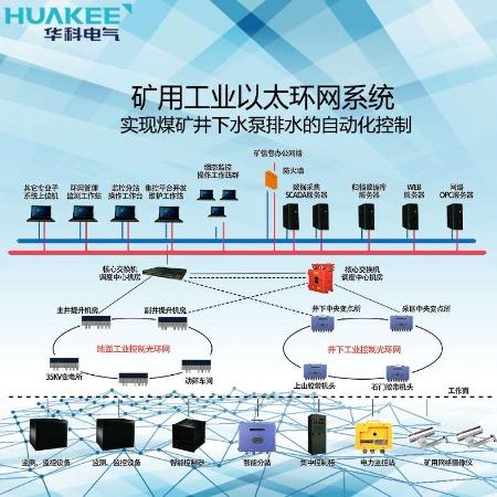 煤矿环网系统整合煤矿信息化网络建设 KJJ127矿用工业以太环网系