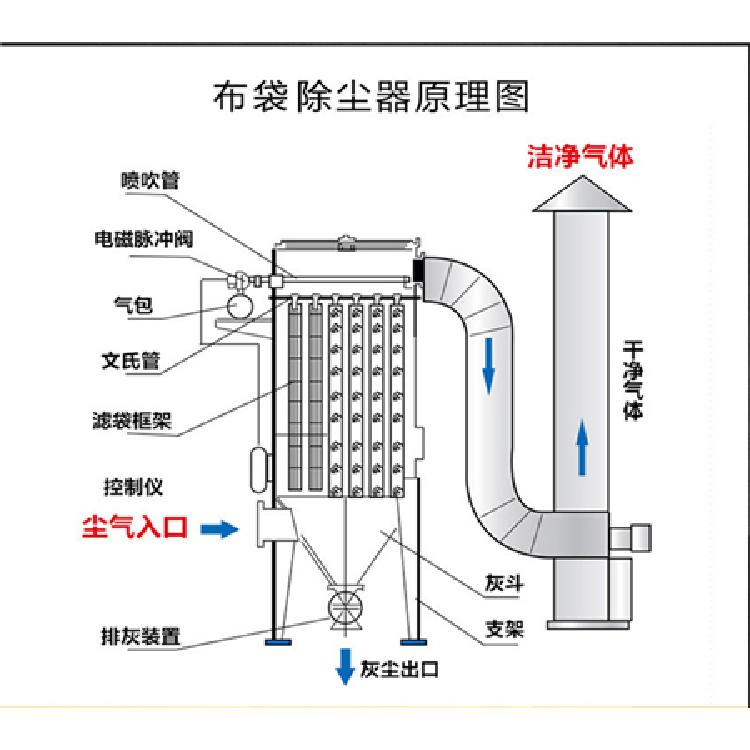 便宜的酒精行业除尘器打磨除尘器厂家