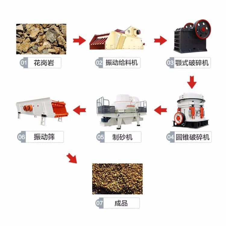 三煜重工供应 滨州制砂机械设备 尾矿石制砂机设备 质量保证