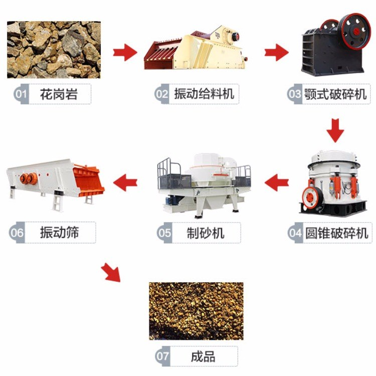 三煜重工供应 安徽制砂设备 小型制沙机 质量保障