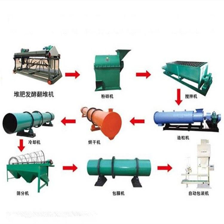 复合肥有机肥设备_有机肥全套生产线设备_鸡粪造粒机生产线 烘干机 湘弘机械