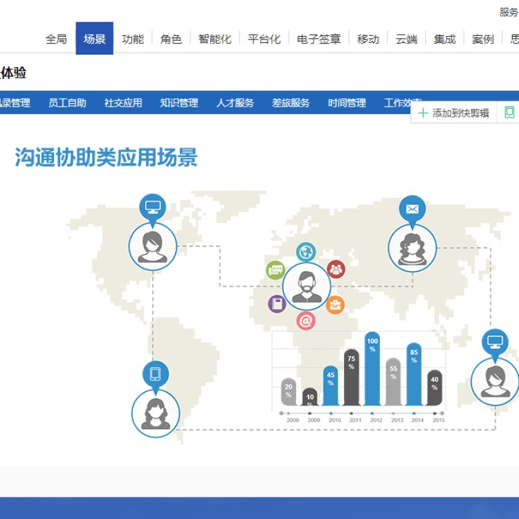广东泛微总代鼎高科技提供组织结构复杂等流程管理泛微OA移动办公