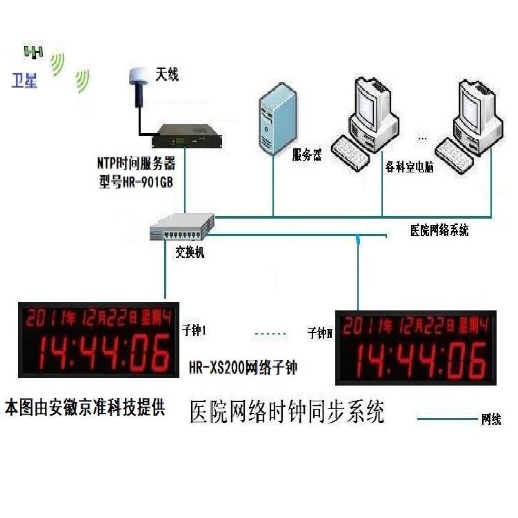 京准科技 HR-909GB NTP授时服务器 时钟同步服务器 卫星同步时钟