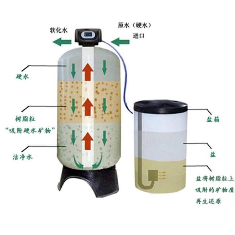 厂家加工定制全自动软水器 全自动锅炉软化水设备 锅炉硬水软化装置 山东涵宇环保科技