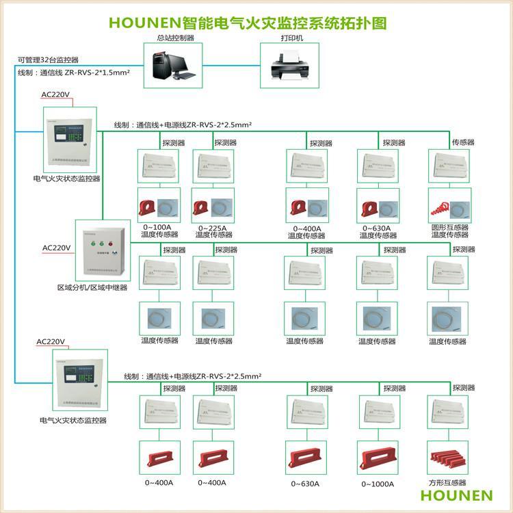 电气火灾监控探测器专用圆形开口剩余电流互感器 0-100A传感器