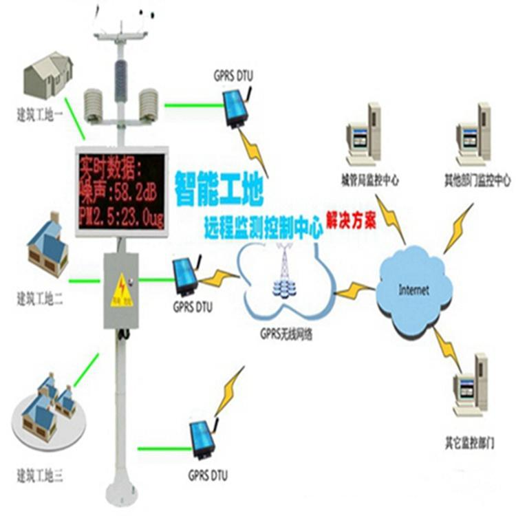 扬尘监测仪设备 宁夏石嘴山 扬尘在线监测图片
