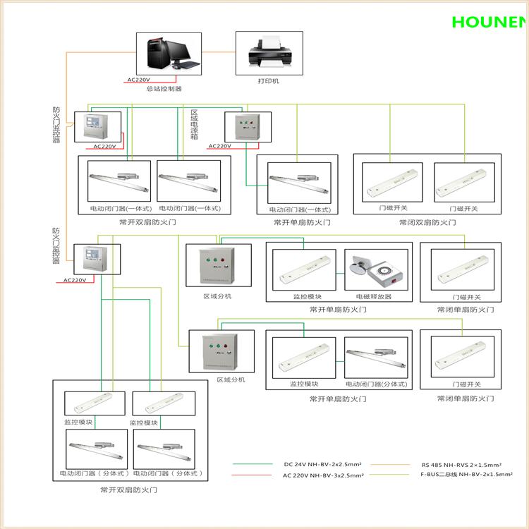 HN-BUS消防二总线智能防火门监控系统