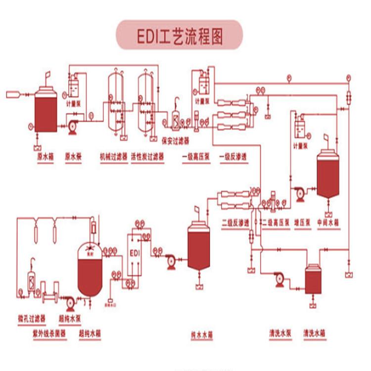 孚诺泰一吨edi净化设备沈阳净化设备纯水设备 水处理设备(图2)