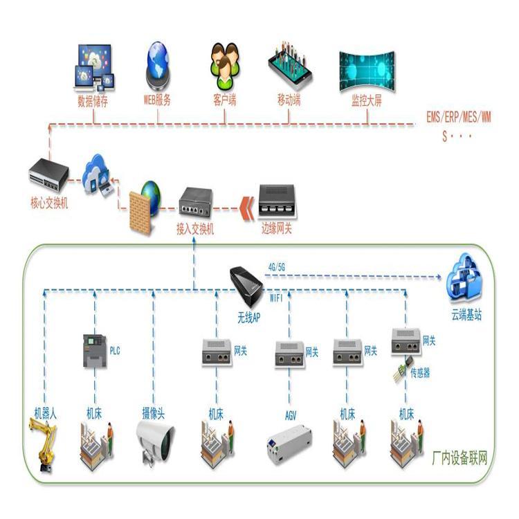 南高智能装备 智能工厂解决方案 设备维修管理系统