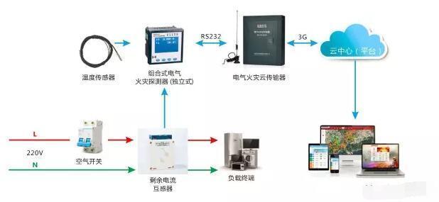 鞍山智慧用电安全隐患监管服务系统厂商 智慧用电 型号全价格优