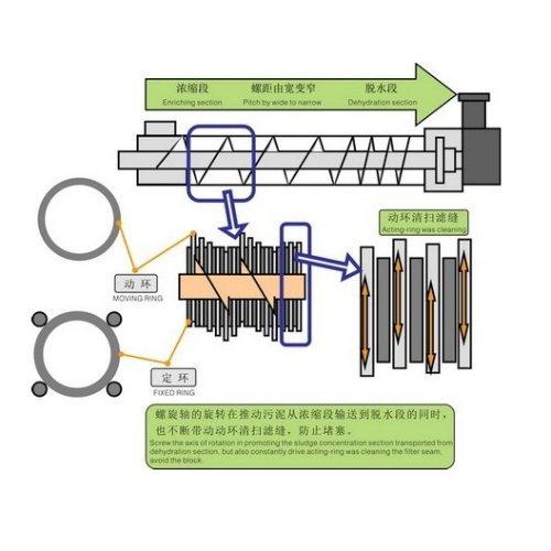 德州叠螺机厂家 誉达叠螺机 工业叠螺机厂家 上海叠螺机图纸