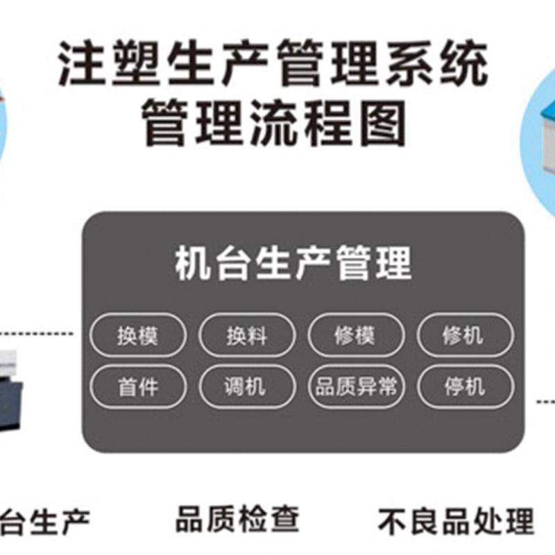 注塑车间管理系统 产品研发管理软件 智能家居中控系统