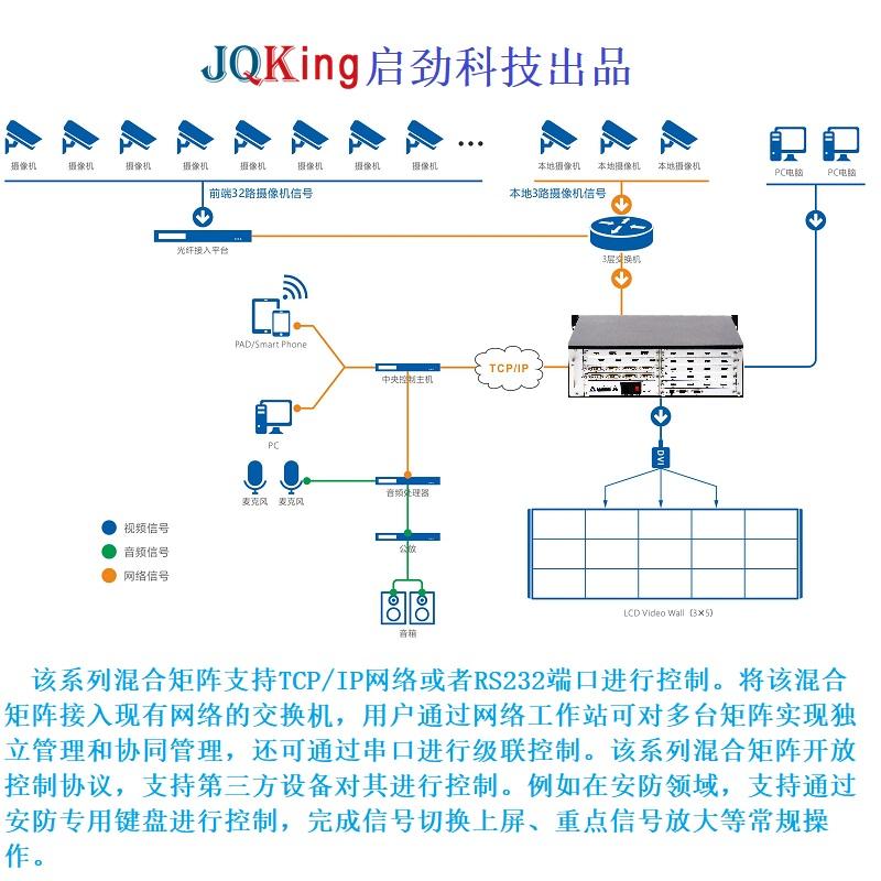 拼接屏矩阵带可视化操作 混合矩阵矩阵厂商 启劲-JQKing