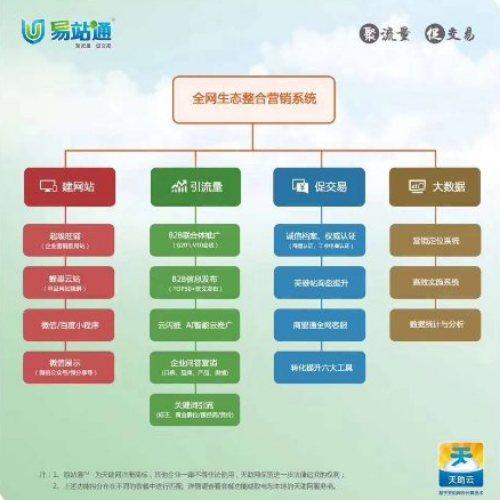 湖北运涛 随州全网优化排名专业的公司 谷城全网优化排名