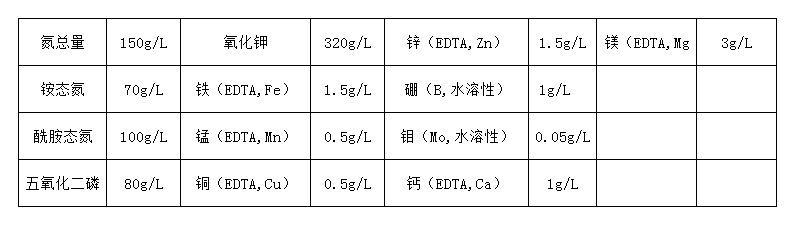 含量表格150-80-320