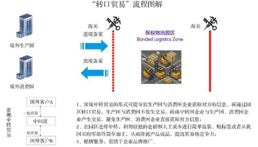 广西凭祥友谊关保税物流进口出口越南东盟保税货运代理货代