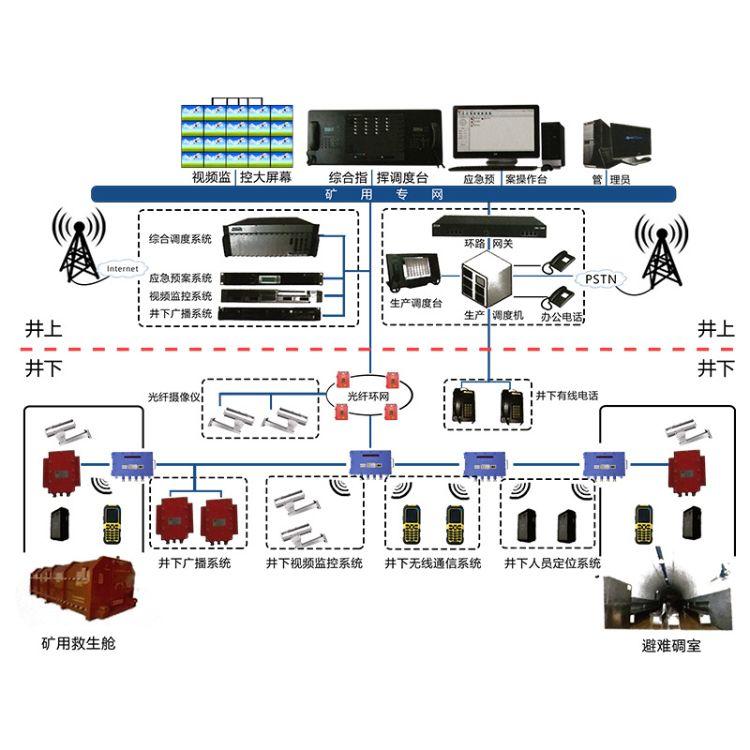 矿用无线通信系统实现煤矿井上井下无障碍通信煤矿通讯系统