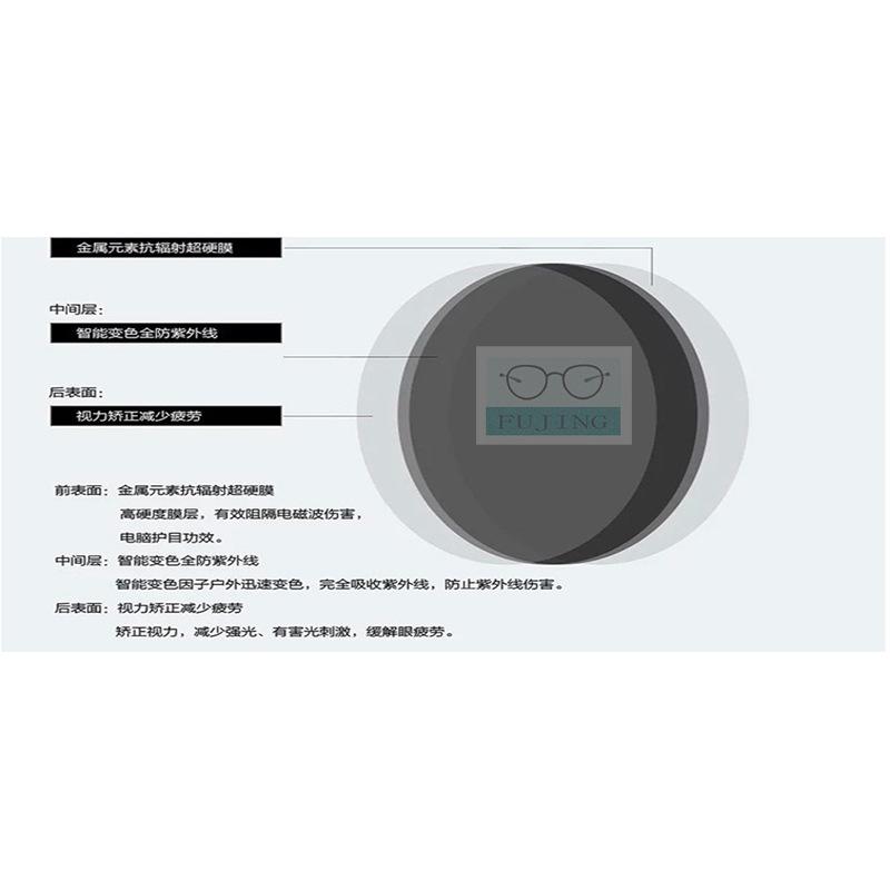非球面1.61超薄膜变急速变色近视镜片超韧变灰光学眼镜片2片装