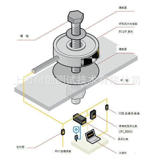 螺栓预紧力测试案例-环形测力传感器