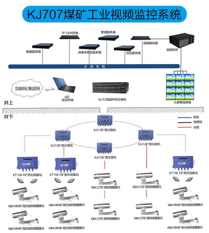 西安煤矿电力监控自动化系统 监控摄像系统