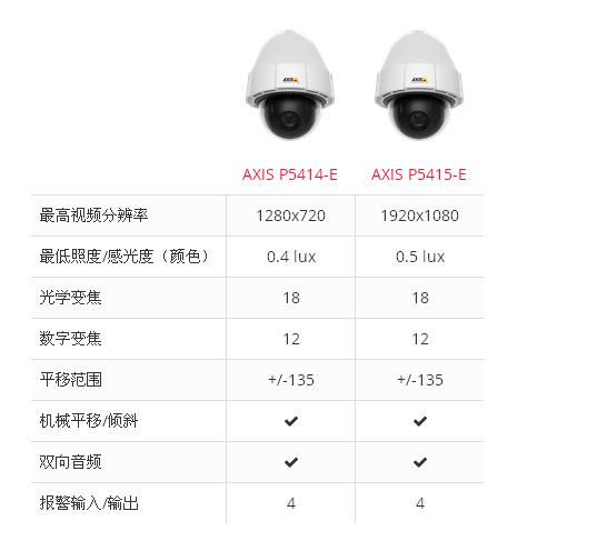 AXIS P5414-E 0544-009智能直驱式PTZ网络摄像机18变倍
