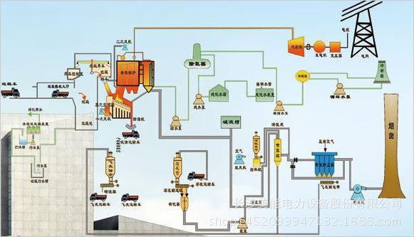 长沙美能电力水电站/泵站/PLC/LCU发电自动化控制系统/垃圾发电自动化控制保护系统